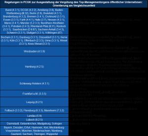 Vergleichsumfeld Analysen öffentliche Unternehmen im Brachenvergleich